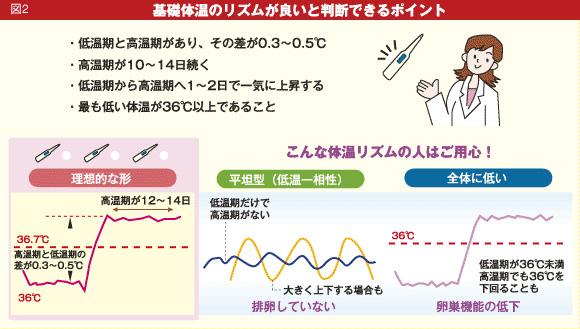 基礎体温を測って記録しグラフにすることで身体を知る